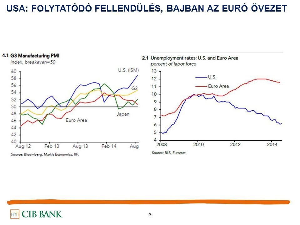 4 ELTÉRŐ UTAKON A FED és az EKB