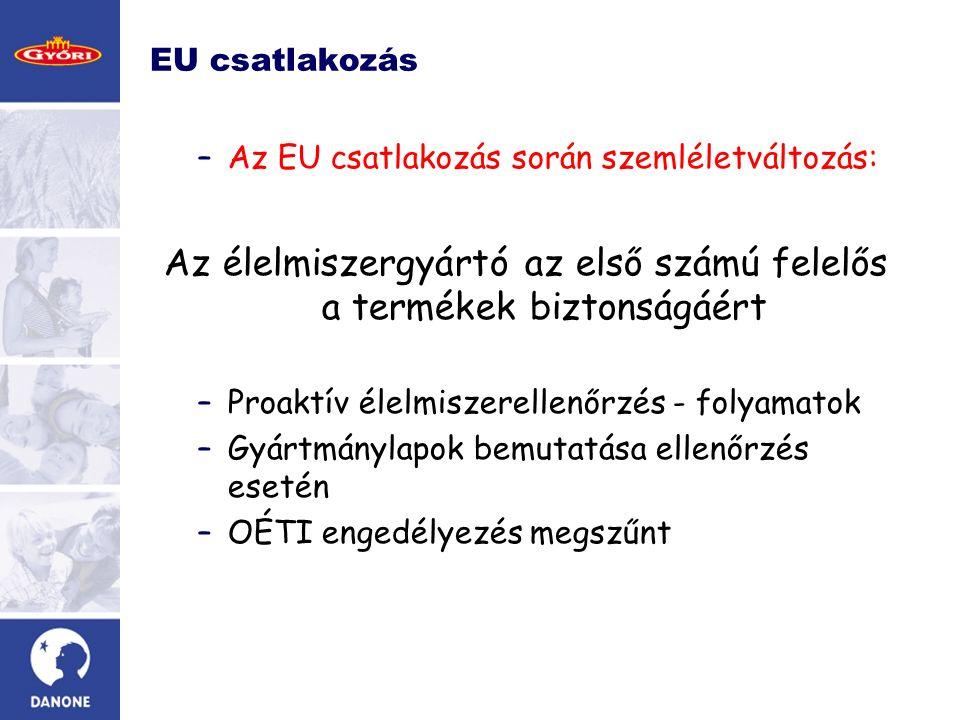 EU csatlakozás –Az EU csatlakozás során szemléletváltozás: Az élelmiszergyártó az első számú felelős a termékek biztonságáért –Proaktív élelmiszerellenőrzés - folyamatok –Gyártmánylapok bemutatása ellenőrzés esetén –OÉTI engedélyezés megszűnt