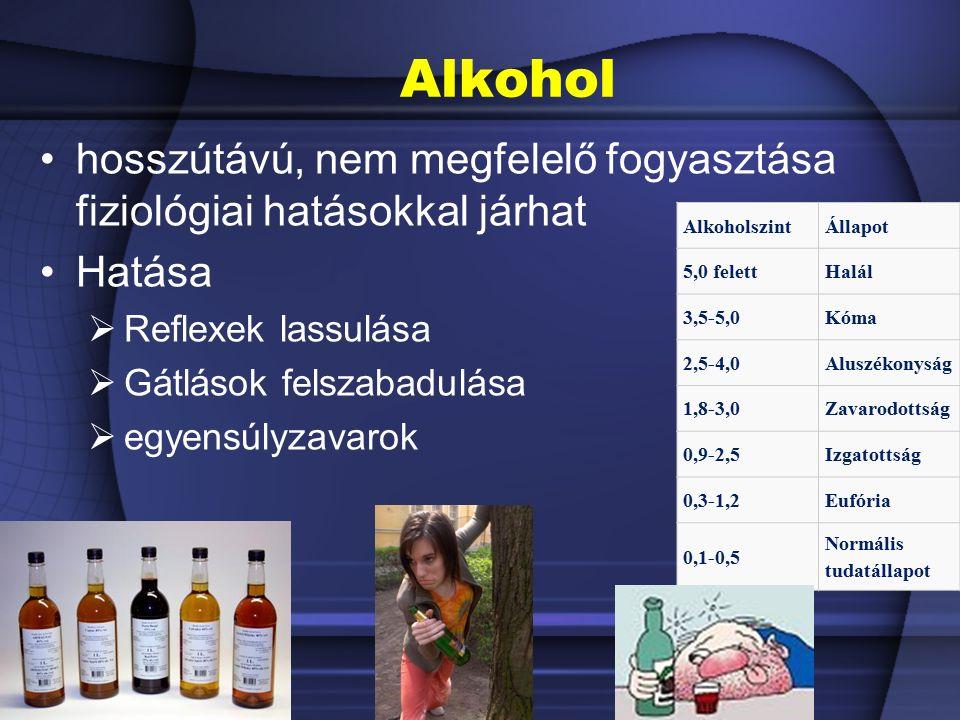 Alkohol AlkoholszintÁllapot 5,0 felettHalál 3,5-5,0Kóma 2,5-4,0Aluszékonyság 1,8-3,0Zavarodottság 0,9-2,5Izgatottság 0,3-1,2Eufória 0,1-0,5 Normális tudatállapot hosszútávú, nem megfelelő fogyasztása fiziológiai hatásokkal járhat Hatása  Reflexek lassulása  Gátlások felszabadulása  egyensúlyzavarok