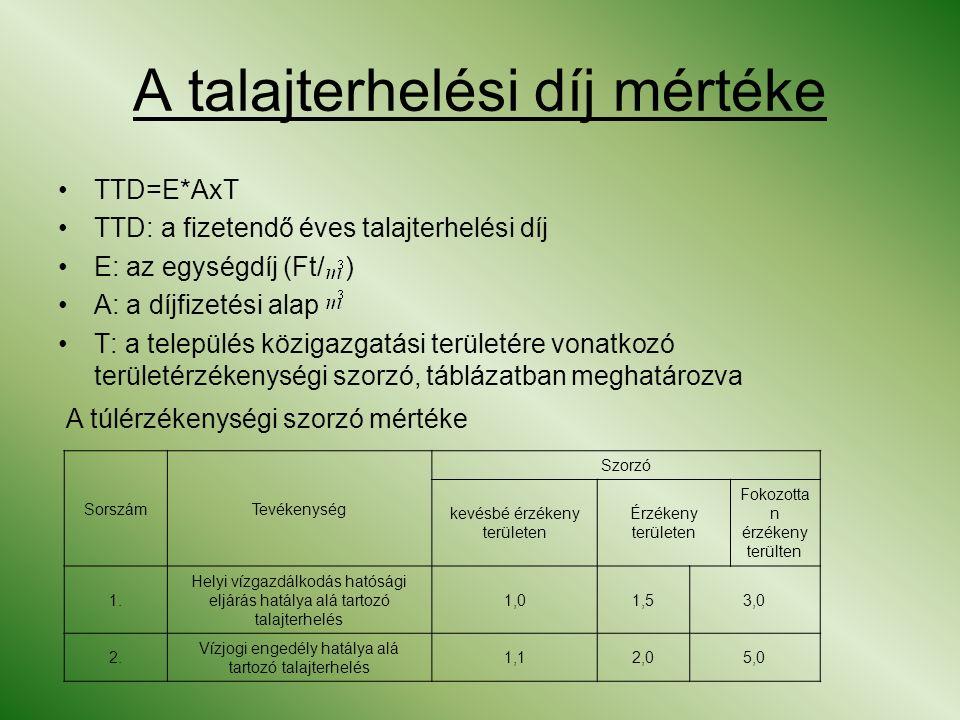 A talajterhelési díj mértéke TTD=E*AxT TTD: a fizetendő éves talajterhelési díj E: az egységdíj (Ft/ ) A: a díjfizetési alap T: a település közigazgatási területére vonatkozó területérzékenységi szorzó, táblázatban meghatározva A túlérzékenységi szorzó mértéke SorszámTevékenység Szorzó kevésbé érzékeny területen Érzékeny területen Fokozotta n érzékeny terülten 1.