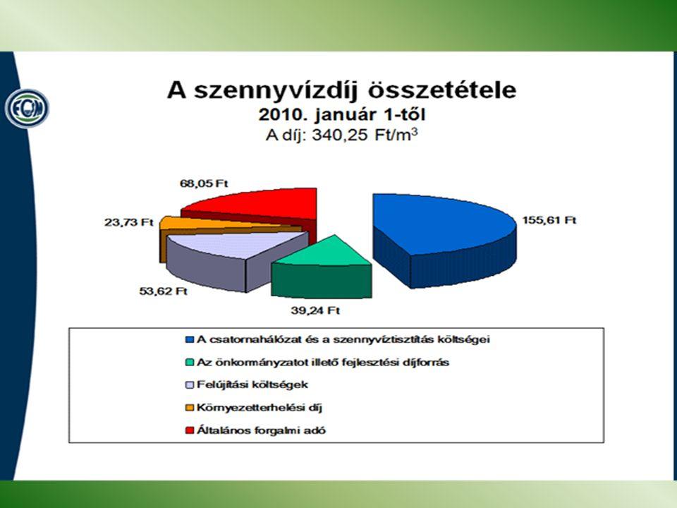 Példa: Fővárosi Csatornázási Művek: 2004.