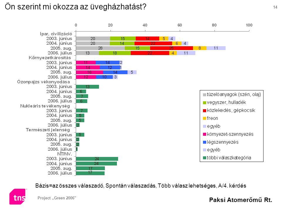 """Project """"Green 2006"""" Paksi Atomerőmű Rt. 14 Ön szerint mi okozza az üvegházhatást? Bázis=az összes válaszadó, Spontán válaszadás, Több válasz lehetség"""