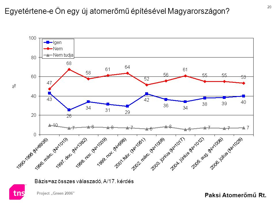"""Project """"Green 2006"""" Paksi Atomerőmű Rt. 20 Bázis=az összes válaszadó, A/17. kérdés Egyetértene-e Ön egy új atomerőmű építésével Magyarországon?"""