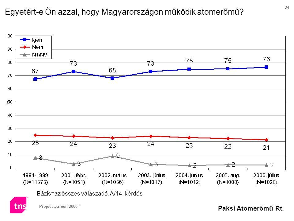 """Project """"Green 2006"""" Paksi Atomerőmű Rt. 24 Bázis=az összes válaszadó, A/14. kérdés Egyetért-e Ön azzal, hogy Magyarországon működik atomerőmű?"""