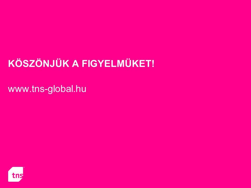 KÖSZÖNJÜK A FIGYELMÜKET! www.tns-global.hu