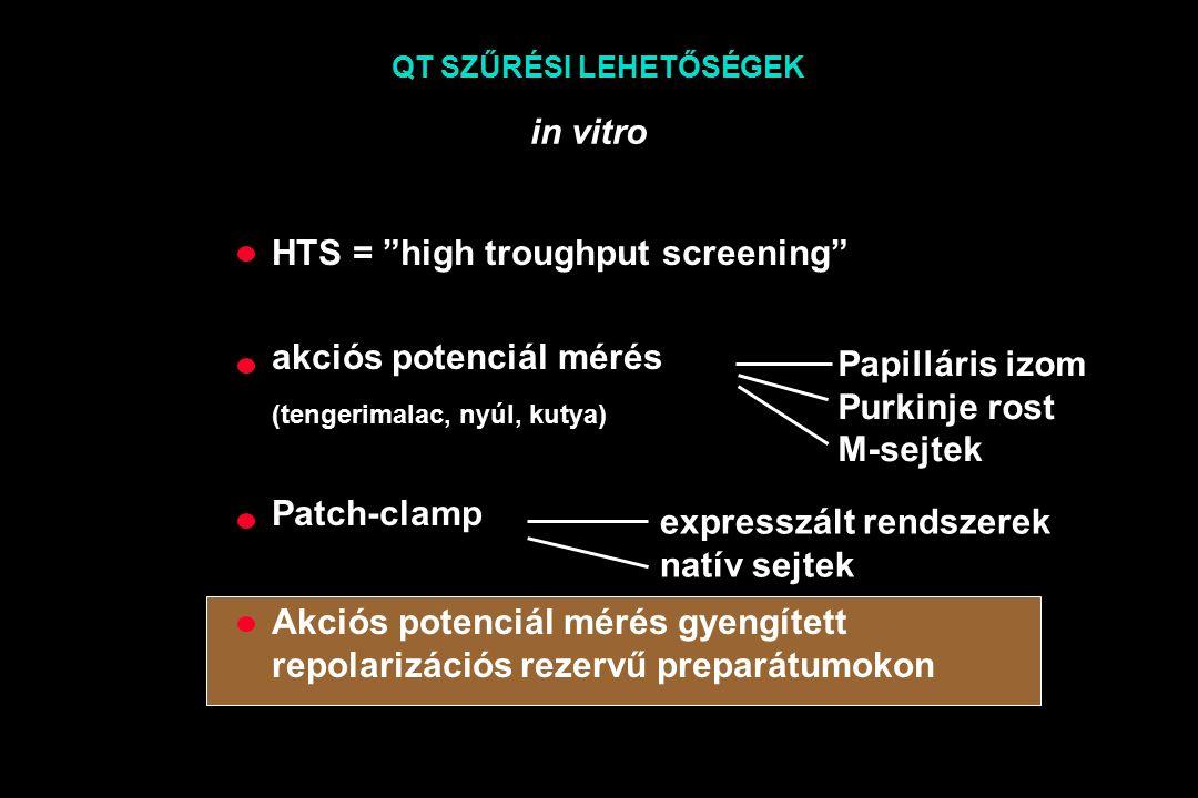QT SZŰRÉSI LEHETŐSÉGEK in vitro HTS = high troughput screening akciós potenciál mérés (tengerimalac, nyúl, kutya) Patch-clamp Akciós potenciál mérés gyengített repolarizációs rezervű preparátumokon Papilláris izom Purkinje rost M-sejtek expresszált rendszerek natív sejtek