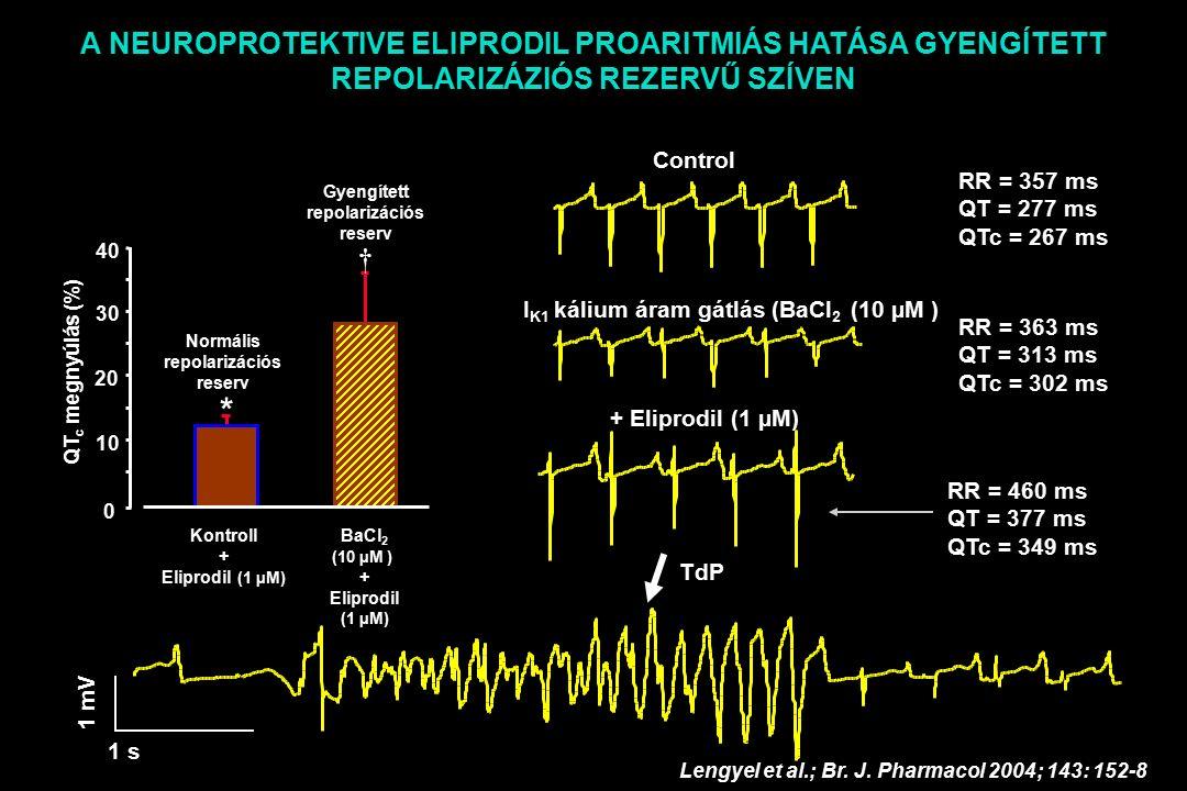 1 s 1 mV Control I K1 kálium áram gátlás (BaCl 2 (10 µM ) + Eliprodil (1 µM) RR = 357 ms QT = 277 ms QTc = 267 ms RR = 363 ms QT = 313 ms QTc = 302 ms RR = 460 ms QT = 377 ms QTc = 349 ms TdP A NEUROPROTEKTIVE ELIPRODIL PROARITMIÁS HATÁSA GYENGÍTETT REPOLARIZÁZIÓS REZERVŰ SZÍVEN Lengyel et al.; Br.