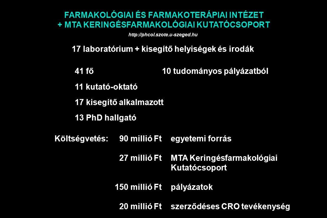 FARMAKOLÓGIAI ÉS FARMAKOTERÁPIAI INTÉZET + MTA KERINGÉSFARMAKOLÓGIAI KUTATÓCSOPORT 17 laboratórium + kisegítő helyiségek és irodák 41 fő10 tudományos pályázatból 11 kutató-oktató 17 kisegítő alkalmazott 13 PhD hallgató Költségvetés: 90 millió Ftegyetemi forrás 27 millió Ft MTA Keringésfarmakológiai Kutatócsoport 150 millió Ftpályázatok 20 millió Ftszerződéses CRO tevékenység http://phcol.szote.u-szeged.hu