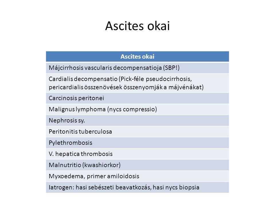 Ascites és előfordulási gyakorisága Érintett szerv, szervrendszer Megbetegedések Előfordulás (%) Hepaticus Cirrhosis Alkoholos hepatitis Malignus folyamatok Budd-Chiari-syndroma 70-75 10-12 8-10 2-3 Pancreatogen Krónikus pancreatitis Pancreas neoplasma 3-4 2-3 Cardiogen Decompensatio cardiale Restrictív pericarditis 2-3 0,5-1 EgyébKrónikus veseelégtelenség Myxoedema Anorexia nervosa Malabsorptio, malnutritio Peritonitis tuberculosa Herediter angiooedema Meigs- sy.