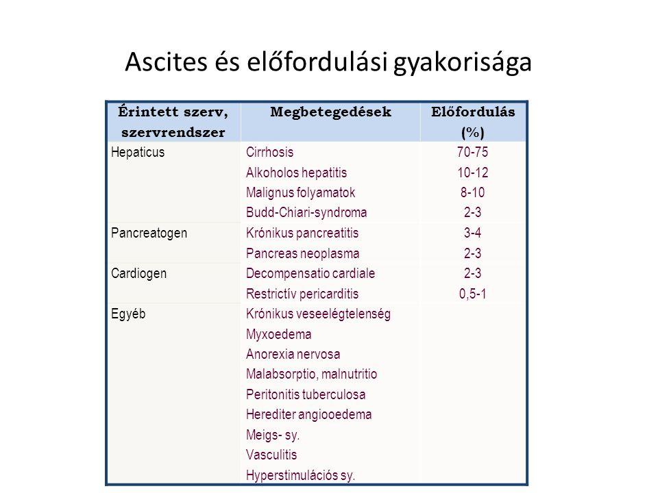Ascites kialaklulása cirrhosisban Cirrhosis Portalis hypertensio Splanchnicus vasodilatatio ↑ Splanchnicus nyomás ↓ Arteriás töltőnyomás ASCITES kialakulása Vasoconstrictorok és antinatriuretikus faktorok aktivációja Na retentio Plazma volumen expansio Nyiroktermelés