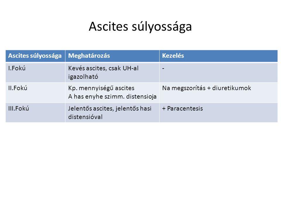 Ascites súlyossága MeghatározásKezelés I.FokúKevés ascites, csak UH-al igazolható - II.FokúKp. mennyiségű ascites A has enyhe szimm. distensioja Na me