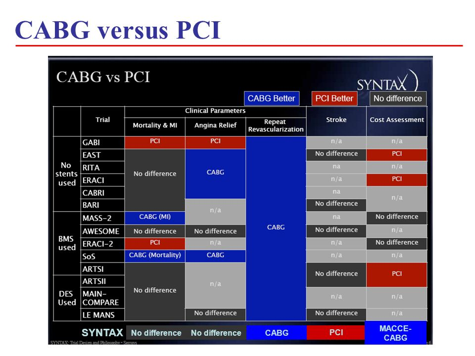CABG versus PCI SYNTAX No difference CABGNo difference PCI MACCE- CABG