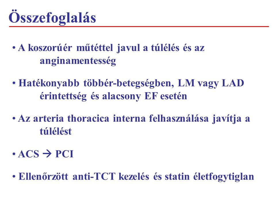 Összefoglalás A koszorúér műtéttel javul a túlélés és az anginamentesség Hatékonyabb többér-betegségben, LM vagy LAD érintettség és alacsony EF esetén Az arteria thoracica interna felhasználása javítja a túlélést ACS  PCI Ellenőrzött anti-TCT kezelés és statin életfogytiglan