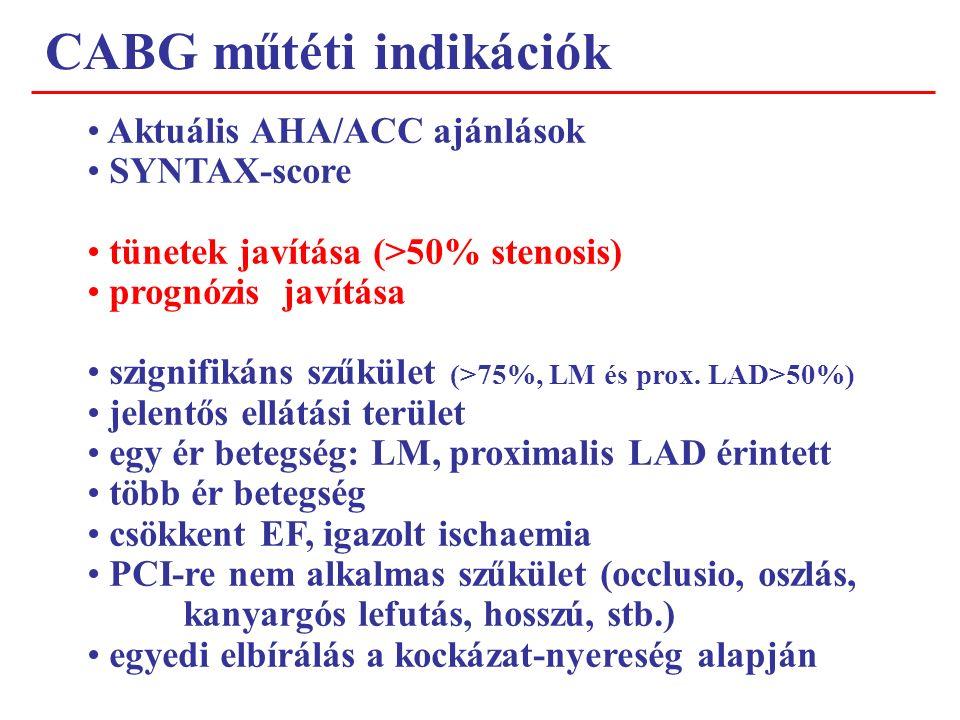 CABG műtéti indikációk Aktuális AHA/ACC ajánlások SYNTAX-score tünetek javítása (>50% stenosis) prognózis javítása szignifikáns szűkület (>75%, LM és prox.