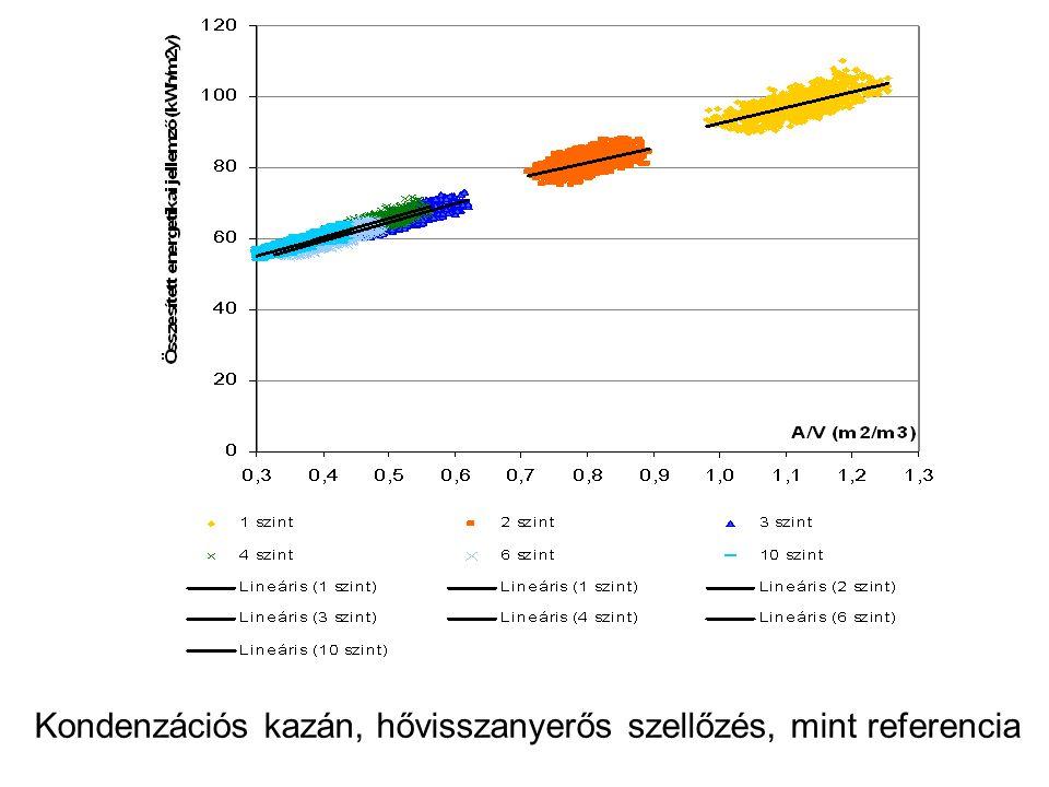 Kondenzációs kazán, hővisszanyerős szellőzés, mint referencia