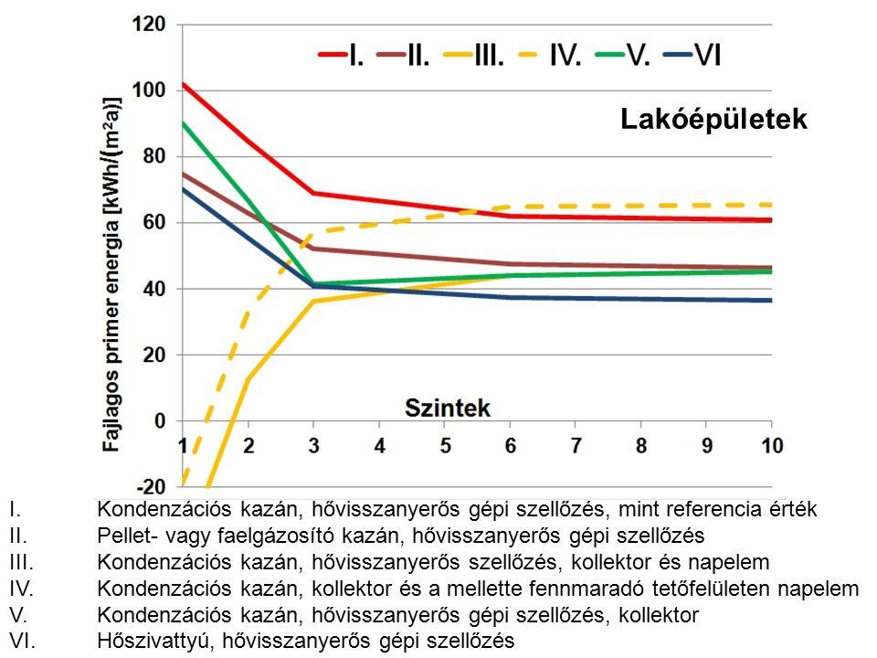 I.Kondenzációs kazán, hővisszanyerős gépi szellőzés, mint referencia érték II.Pellet- vagy faelgázosító kazán, hővisszanyerős gépi szellőzés III.Kondenzációs kazán, hővisszanyerős szellőzés, kollektor és napelem IV.Kondenzációs kazán, kollektor és a mellette fennmaradó tetőfelületen napelem V.Kondenzációs kazán, hővisszanyerős gépi szellőzés, kollektor VI.Hőszivattyú, hővisszanyerős gépi szellőzés Lakóépületek