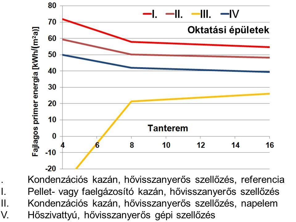 I.Kondenzációs kazán, hővisszanyerős szellőzés, referencia II.Pellet- vagy faelgázosító kazán, hővisszanyerős szellőzés III.Kondenzációs kazán, hőviss
