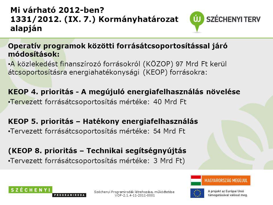 Helyi hő, és villamosenergia-igény kielégítése megújuló energiaforrásokkal KEOP-2012-4.10.0/A Széchenyi Programirodák létrehozása, működtetése VOP-2.1.4-11-2011-0001 Pályázók köre Támogatás összege Támogatás max.