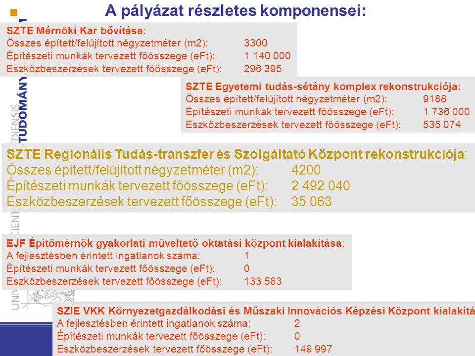 A pályázat részletes komponensei: SZTE Mérnöki Kar bővítése: Összes épített/felújított négyzetméter (m2):3300 Építészeti munkák tervezett főösszege (eFt):1 140 000 Eszközbeszerzések tervezett főösszege (eFt):296 395 SZTE Egyetemi tudás-sétány komplex rekonstrukciója: Összes épített/felújított négyzetméter (m2):9188 Építészeti munkák tervezett főösszege (eFt):1 736 000 Eszközbeszerzések tervezett főösszege (eFt):535 074 SZTE Regionális Tudás-transzfer és Szolgáltató Központ rekonstrukciója: Összes épített/felújított négyzetméter (m2):4200 Építészeti munkák tervezett főösszege (eFt):2 492 040 Eszközbeszerzések tervezett főösszege (eFt):35 063 SZIE VKK Környezetgazdálkodási és Műszaki Innovációs Képzési Központ kialakítása: A fejlesztésben érintett ingatlanok száma:2 Építészeti munkák tervezett főösszege (eFt):0 Eszközbeszerzések tervezett főösszege (eFt):149 997 EJF Építőmérnök gyakorlati műveltető oktatási központ kialakítása: A fejlesztésben érintett ingatlanok száma:1 Építészeti munkák tervezett főösszege (eFt):0 Eszközbeszerzések tervezett főösszege (eFt):133 563