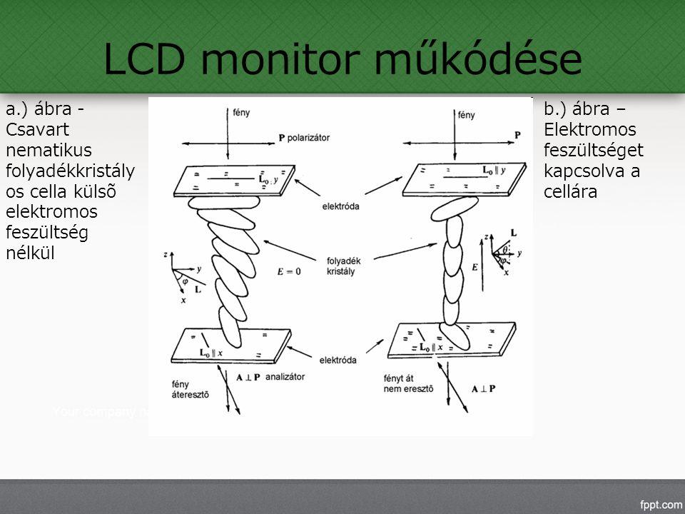 LCD monitor műkódése a.) ábra - Csavart nematikus folyadékkristály os cella külsõ elektromos feszültség nélkül b.) ábra – Elektromos feszültséget kapcsolva a cellára