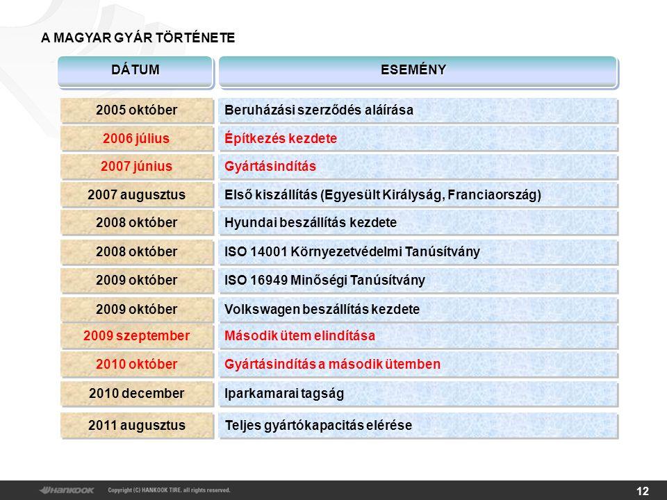 12 DÁTUM ESEMÉNY A MAGYAR GYÁR TÖRTÉNETE 2005 október Beruházási szerződés aláírása 2006 július Építkezés kezdete 2007 június Gyártásindítás 2007 augusztus Első kiszállítás (Egyesült Királyság, Franciaország) 2008 október Hyundai beszállítás kezdete 2009 október Volkswagen beszállítás kezdete 2008 október ISO 14001 Környezetvédelmi Tanúsítvány 2009 október ISO 16949 Minőségi Tanúsítvány 2009 szeptember Második ütem elindítása 2010 október Gyártásindítás a második ütemben 2010 december Iparkamarai tagság 2011 augusztus Teljes gyártókapacitás elérése