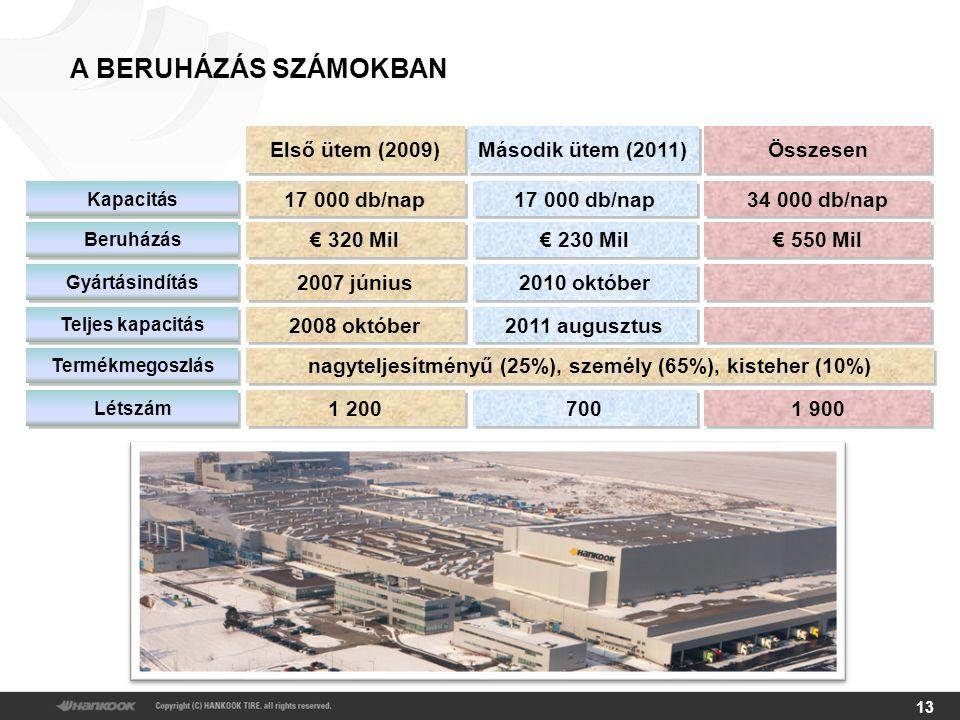 13 A BERUHÁZÁS SZÁMOKBAN Összesen Második ütem (2011) Első ütem (2009) 34 000 db/nap 17 000 db/nap Kapacitás € 550 Mil € 230 Mil € 320 Mil Beruházás 2010 október 2007 június Gyártásindítás 2011 augusztus 2008 október Teljes kapacitás Létszám 1 900 700 1 200 nagyteljesítményű (25%), személy (65%), kisteher (10%) Termékmegoszlás