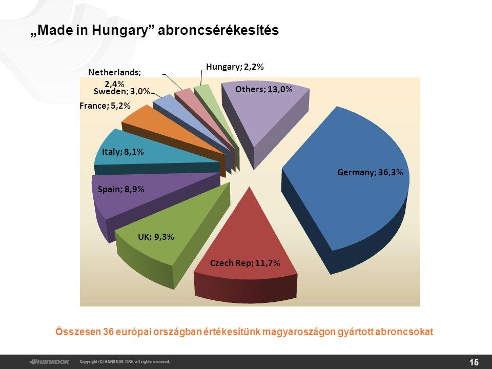 """15 """"Made in Hungary"""" abroncsérékesítés Összesen 36 európai országban értékesítünk magyaroszágon gyártott abroncsokat"""