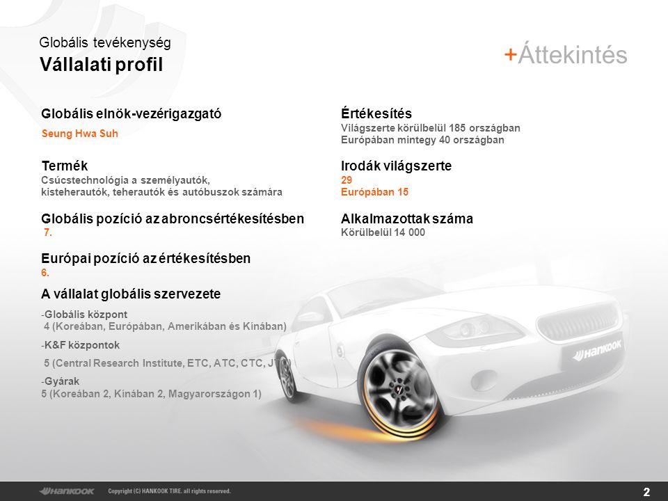 22 Vállalati profil +Áttekintés Értékesítés Világszerte körülbelül 185 országban Európában mintegy 40 országban Irodák világszerte 29 Európában 15 Alkalmazottak száma Körülbelül 14 000 Globális elnök-vezérigazgató Seung Hwa Suh Termék Csúcstechnológia a személyautók, kisteherautók, teherautók és autóbuszok számára Globális pozíció az abroncsértékesítésben 7.