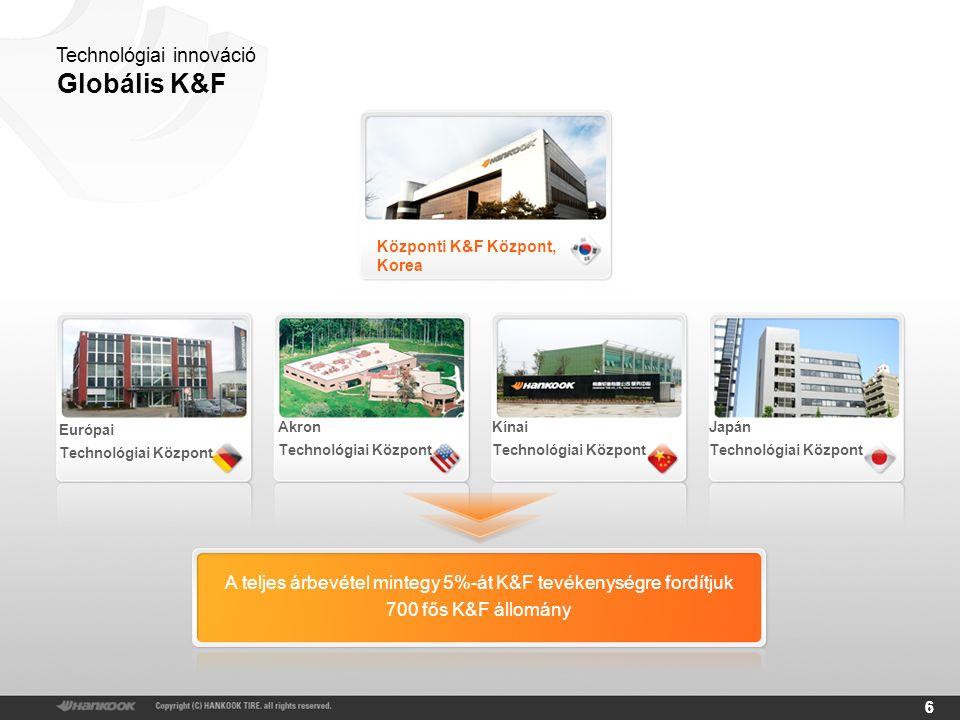66 Technológiai innováció Globális K&F A teljes árbevétel mintegy 5%-át K&F tevékenységre fordítjuk 700 fős K&F állomány Központi K&F Központ, Korea Európai Technológiai Központ Akron Technológiai Központ Kínai Technológiai Központ Japán Technológiai Központ