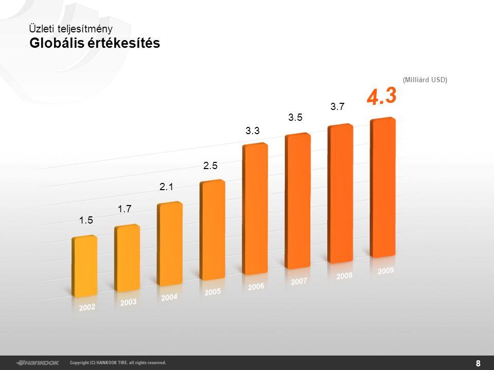 8 (Milliárd USD) Globális értékesítés Üzleti teljesítmény 1.5 1.7 2.1 2.5 3.3 3.5 3.7 4.3 2002 2003 2004 2005 2006 2007 2008 2009