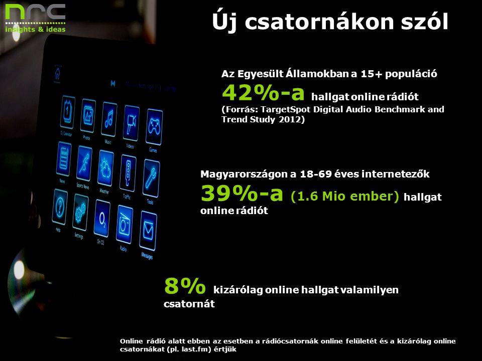 Dátum 11 Új csatornákon szól Az Egyesült Államokban a 15+ populáció 42%-a hallgat online rádiót (Forrás: TargetSpot Digital Audio Benchmark and Trend