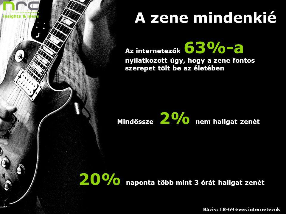 Dátum 3 Megrendelő neve A zene mindenkié Az internetezők 63%-a nyilatkozott úgy, hogy a zene fontos szerepet tölt be az életében Mindössze 2% nem hallgat zenét 20% naponta több mint 3 órát hallgat zenét Bázis: 18-69 éves internetezők
