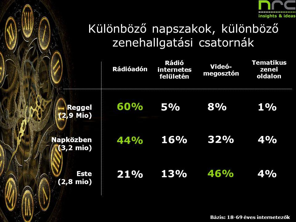 Különböző napszakok, különböző zenehallgatási csatornák Megrendelő neve Rádióadón Rádió internetes felületén Videó- megosztón Tematikus zenei oldalon Reggel (2,9 Mio) Napközben (3,2 mio) Este (2,8 mio) 60% 44% 21% 5% 16% 13% 8% 32% 46% 1% 4% Bázis: 18-69 éves internetezők