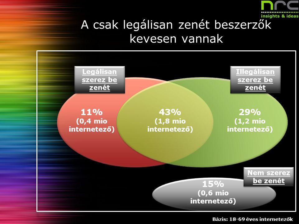 Dátum 6 Megrendelő neve A csak legálisan zenét beszerzők kevesen vannak Legálisan szerez be zenét Illegálisan szerez be zenét Nem szerez be zenét 11% (0,4 mio internetező) 29% (1,2 mio internetező) 43% (1,8 mio internetező) 15% (0,6 mio internetező) Bázis: 18-69 éves internetezők
