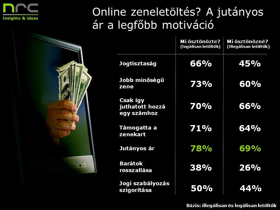 Dátum 8 Megrendelő neve Online zeneletöltés? A jutányos ár a legfőbb motiváció Bázis: illegálisan és legálisan letöltők