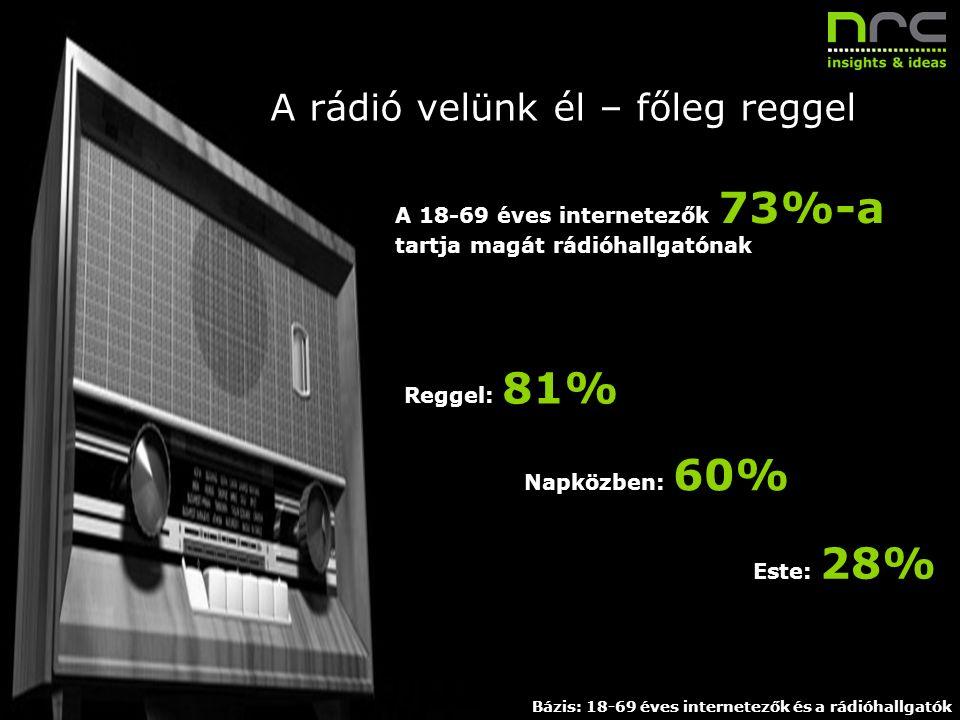 Dátum 10 A rádió velünk él – főleg reggel A 18-69 éves internetezők 73%-a tartja magát rádióhallgatónak Reggel: 81% Napközben: 60% Este: 28% Bázis: 18
