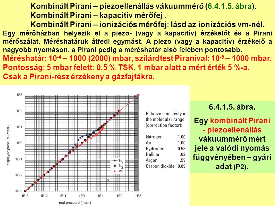Kombinált Pirani – piezoellenállás vákuummérő (6.4.1.5.