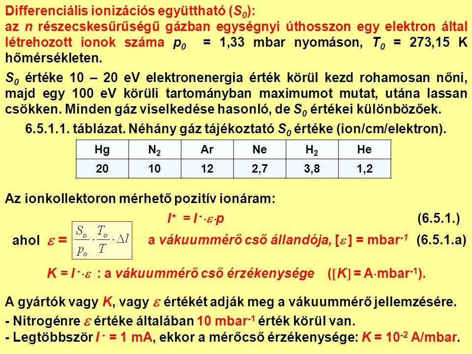 Az ionkollektoron mérhető pozitív ionáram: I + = I -  p (6.5.1.) ahol  = A gyártók vagy K, vagy  értékét adják meg a vákuummérő jellemzésére.