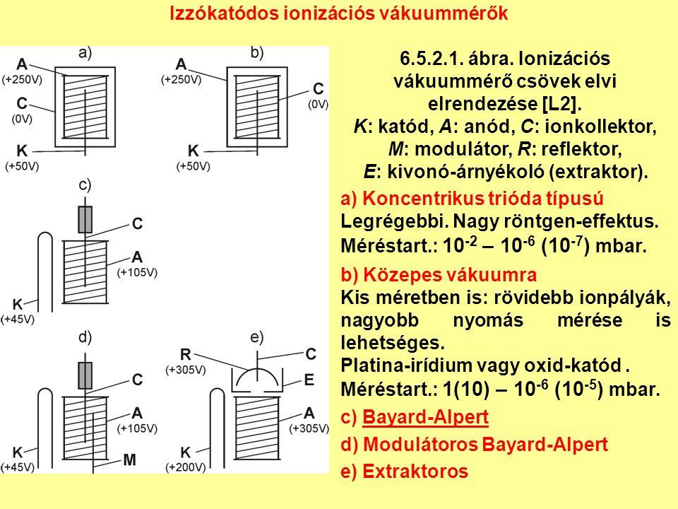 Izzókatódos ionizációs vákuummérők 6.5.2.1. ábra.