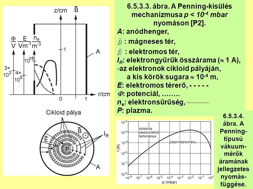 6.5.3.3. ábra. A Penning-kisülés mechanizmusa p < 10 -4 mbar nyomáson [P2].