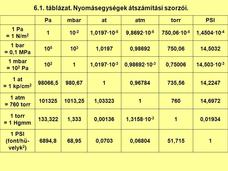 6.1.táblázat. Nyomásegységek átszámítási szorzói.