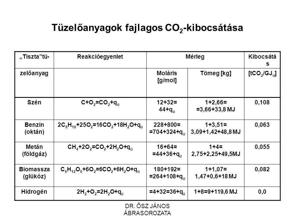 """Tüzelőanyagok fajlagos CO 2 -kibocsátása """"Tiszta tü-ReakcióegyenletMérlegKibocsátá s zelőanyagMoláris [g/mol] Tömeg [kg][tCO 2 /GJ ü ] SzénC+O 2 =CO 2 +q ü 12+32= 44+q ü 1+2,66= =3,66+33,8 MJ 0,108 Benzin (oktán) 2C 8 H 18 +25O 2 =16CO 2 +18H 2 O+q ü 228+800= =704+324+q ü 1+3,51= 3,09+1,42+48,8 MJ 0,063 Metán (földgáz) CH 4 +2O 2 =CO 2 +2H 2 O+q ü 16+64= =44+36+q ü 1+4= 2,75+2,25+49,5MJ 0,055 Biomassza (glükóz) C 6 H 12 O 6 +6O 2 =6CO 2 +6H 2 O+q ü 180+192= =264+108+q ü 1+1,07= 1,47+0,6+18 MJ 0,082 Hidrogén2H 2 +O 2 =2H 2 O+q ü =4+32=36+q ü 1+8=9+119,6 MJ0,0 DR."""