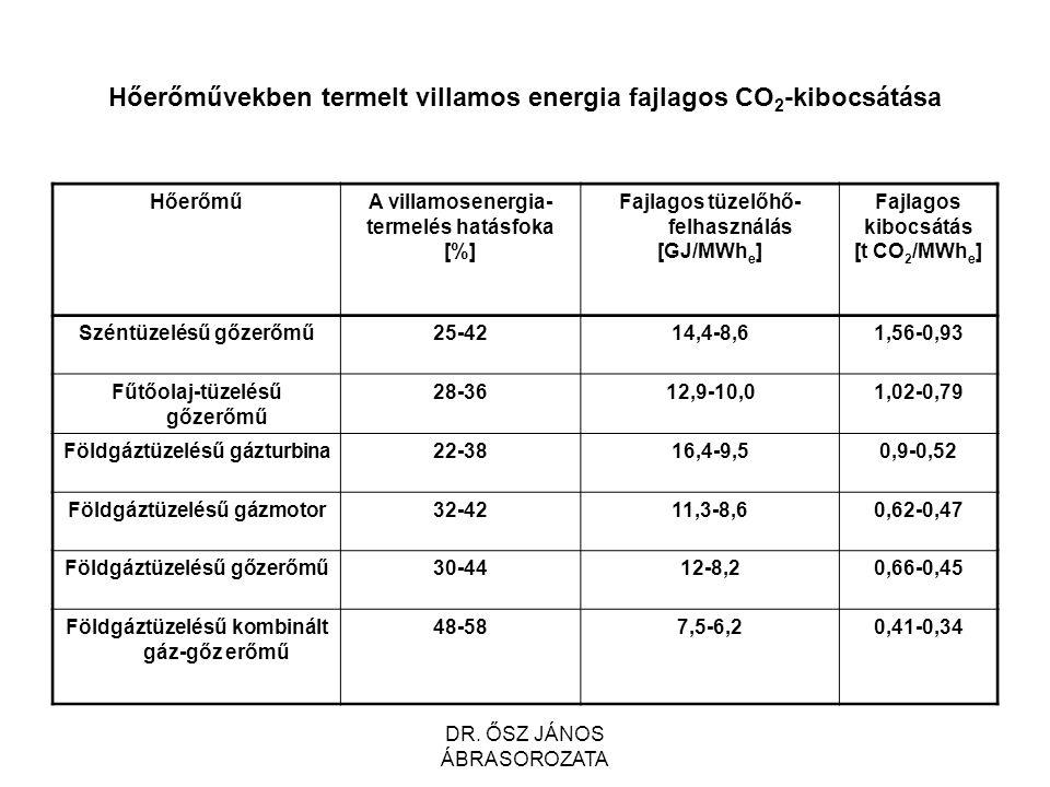 Hőerőművekben termelt villamos energia fajlagos CO 2 -kibocsátása HőerőműA villamosenergia- termelés hatásfoka [%] Fajlagos tüzelőhő- felhasználás [GJ/MWh e ] Fajlagos kibocsátás [t CO 2 /MWh e ] Széntüzelésű gőzerőmű25-4214,4-8,61,56-0,93 Fűtőolaj-tüzelésű gőzerőmű 28-3612,9-10,01,02-0,79 Földgáztüzelésű gázturbina22-3816,4-9,50,9-0,52 Földgáztüzelésű gázmotor32-4211,3-8,60,62-0,47 Földgáztüzelésű gőzerőmű30-4412-8,20,66-0,45 Földgáztüzelésű kombinált gáz-gőz erőmű 48-587,5-6,20,41-0,34 DR.
