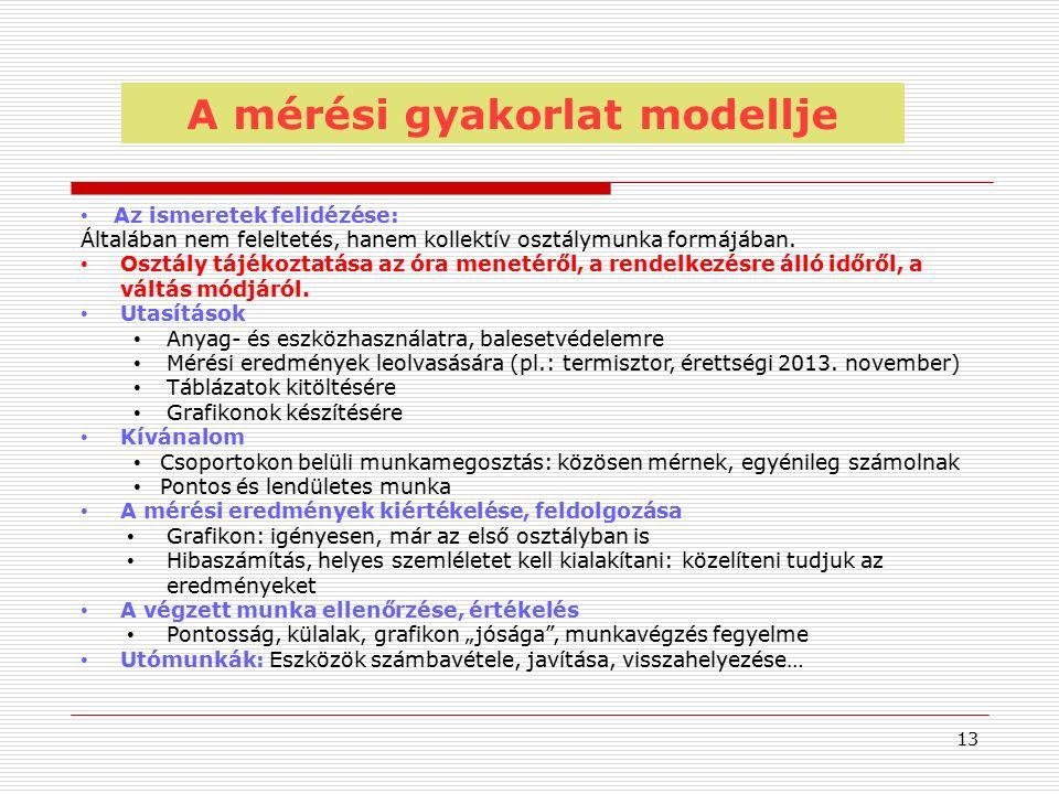 A mérési gyakorlat modellje Az ismeretek felidézése: Általában nem feleltetés, hanem kollektív osztálymunka formájában.