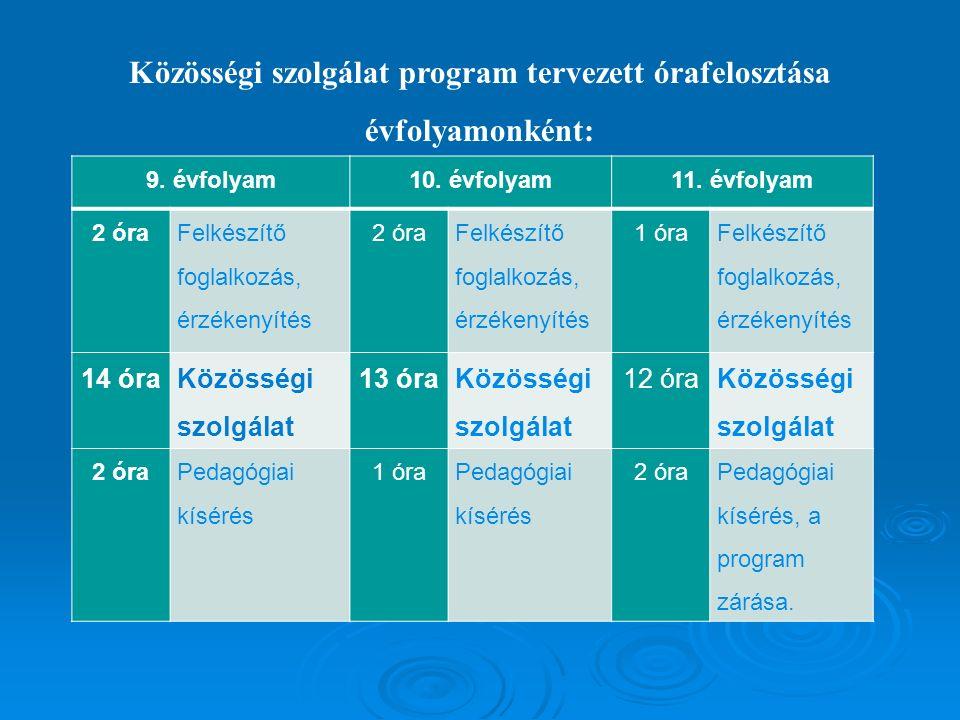 Közösségi szolgálat program tervezett órafelosztása évfolyamonként: 9.