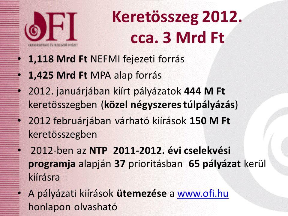 Keretösszeg 2012. cca. 3 Mrd Ft 1,118 Mrd Ft NEFMI fejezeti forrás 1,425 Mrd Ft MPA alap forrás 2012. januárjában kiírt pályázatok 444 M Ft keretössze