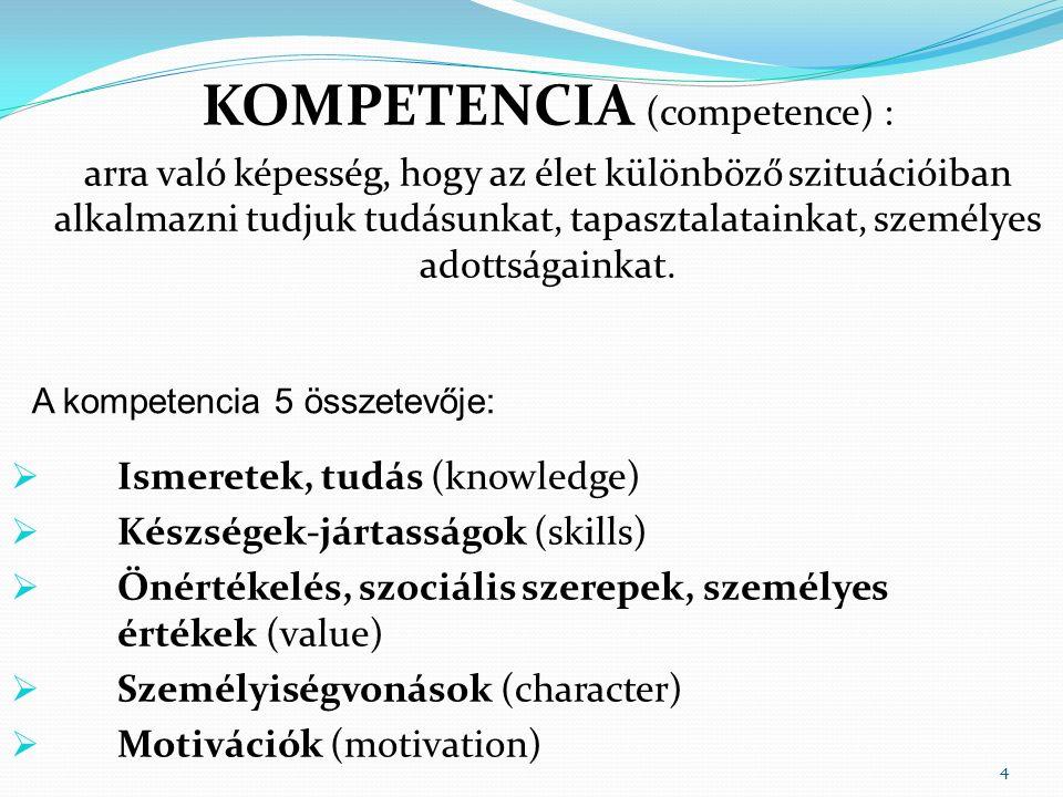4 KOMPETENCIA (competence) : arra való képesség, hogy az élet különböző szituációiban alkalmazni tudjuk tudásunkat, tapasztalatainkat, személyes adottságainkat.