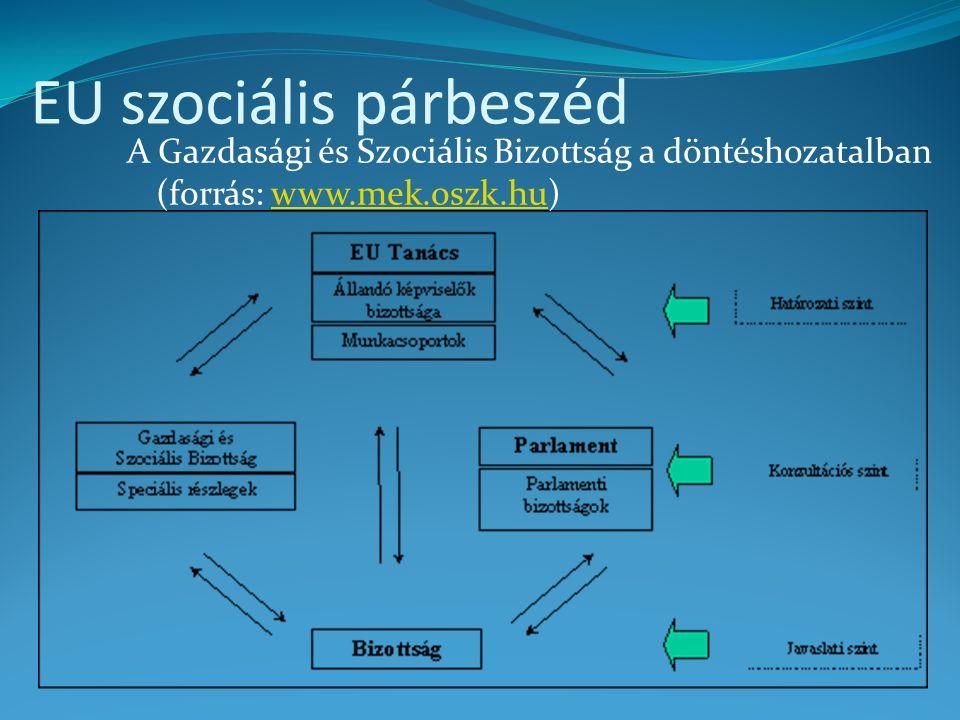 EU szociális párbeszéd GSZB elnökségi vonatkozásai 2006 óta szoros együttműködés az elnökséget adó országokkal 30 oldalas kiadványok foglalják össze az adott elnökségi prioritások és a GSZB lehetséges együttműködési területeit Ennek megfelelően a GSZB napirendje és programjai is egyeztetettek az elnökségi tevékenységgel Programok, konferenciák az elnökségi országban http://eesc.europa.eu/activities/priorities/docs/2009- cs-memo-en.pdf http://eesc.europa.eu/activities/priorities/docs/2009- cs-memo-en.pdf