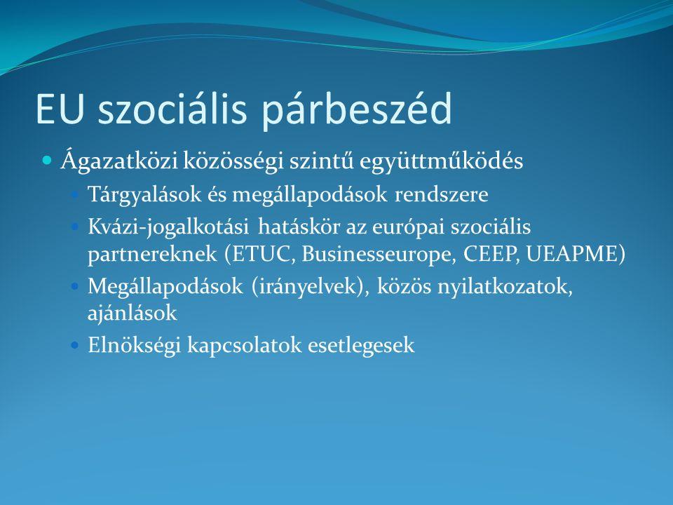 EU szociális párbeszéd Ágazatközi közösségi szintű együttműködés Tárgyalások és megállapodások rendszere Kvázi-jogalkotási hatáskör az európai szociális partnereknek (ETUC, Businesseurope, CEEP, UEAPME) Megállapodások (irányelvek), közös nyilatkozatok, ajánlások Elnökségi kapcsolatok esetlegesek