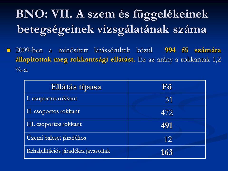 BNO: VII.